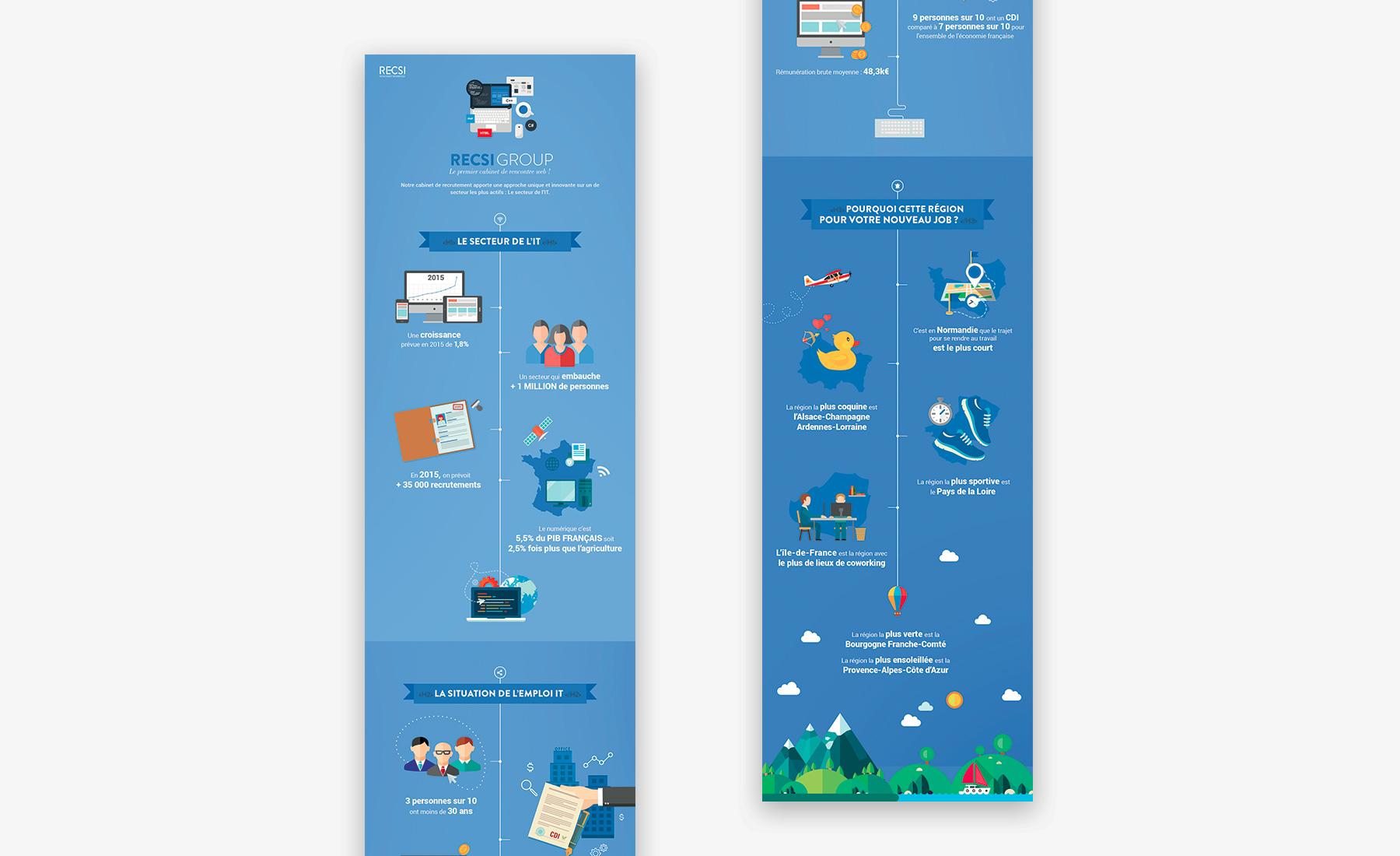 Recsi - Création plateforme de recrutement - agence Sharing